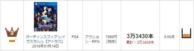 初週PS4